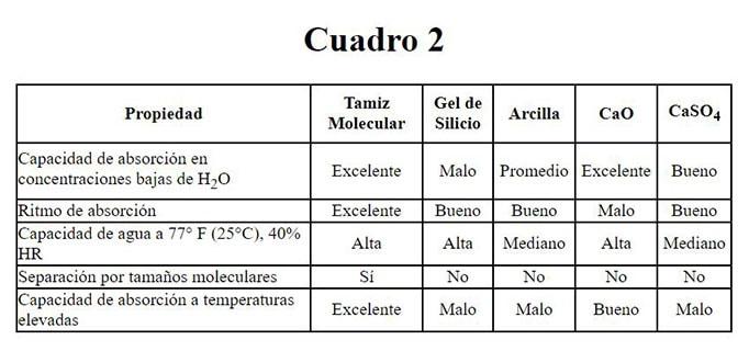 El Cuadro 2 muestra las tendencias absorbentes de cada desecante, incluyendo la eficacia en temperaturas elevadas y concentraciones de vapor de agua extremas.
