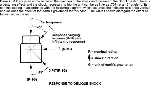 Shock Indicators Case 2