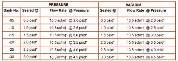 TA750 one-way Pressure and Vacuum Relief Valve Performance Chart