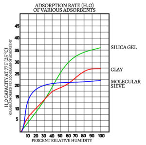 Graph of desiccant adsorption rate as a function of increasing temperature.
