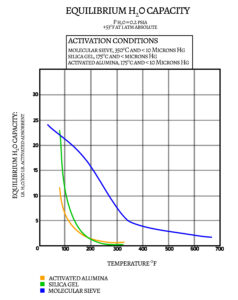 Graph of desiccant equilibrium capacity as a function of increasing temperature.