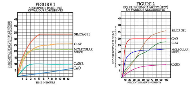 Figures 1 and 2 illustrate the adsorption rate and capacity of five common desiccants