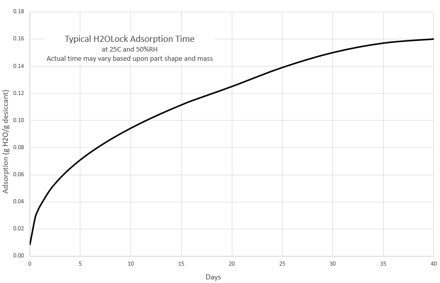 H2OLock Adsorption Rate Graph